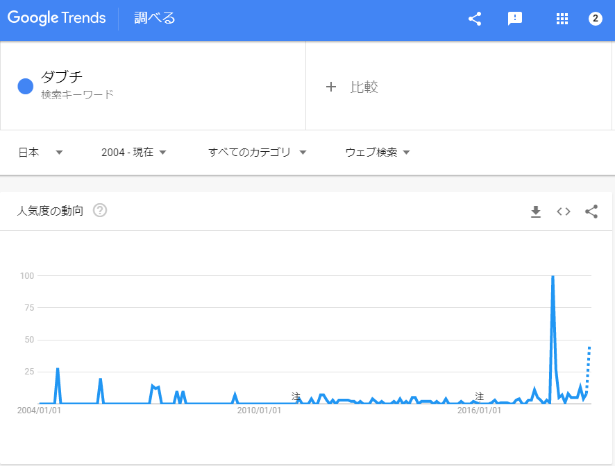 ダブチの検索数動向